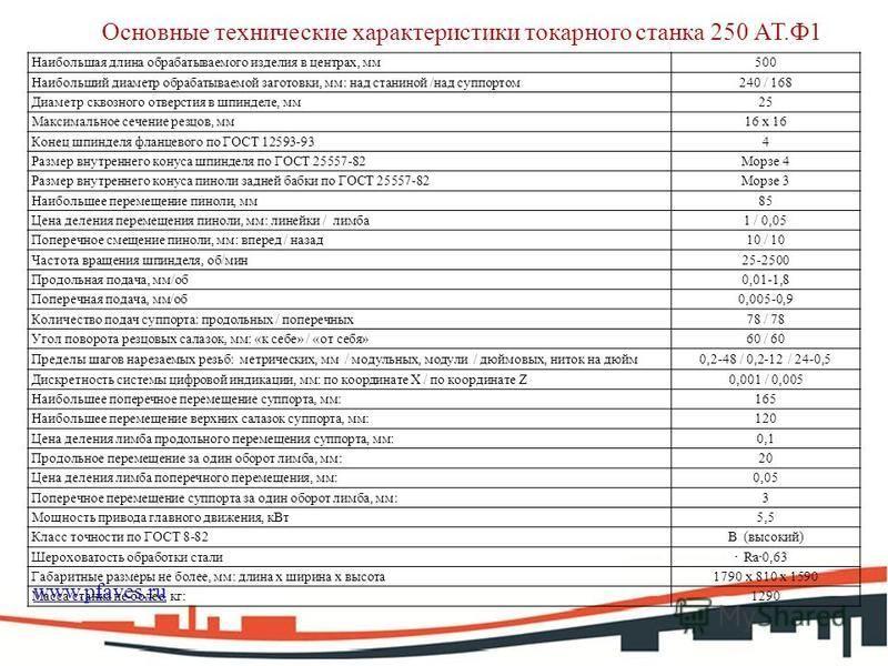 www.pfaves.ru Основные технические характеристики токарного станка 250 АТ.Ф1 Наибольшая длина обрабатываемого изделия в центрах, мм 500 Наибольший диаметр обрабатываемой заготовки, мм: над станиной /над суппортом 240 / 168 Диаметр сквозного отверстия