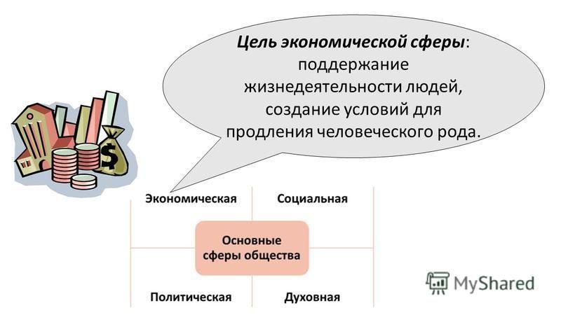 Цель экономической сферы: поддержание жизнедеятельности людей, создание условий для продления человеческого рода.