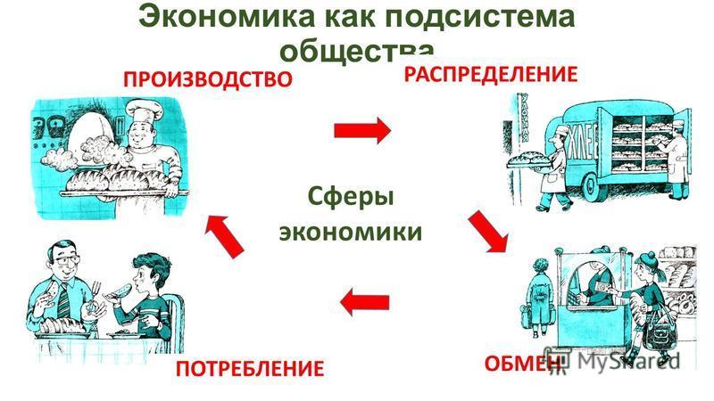 Экономика как подсистема общества Сферы экономики ПРОИЗВОДСТВО РАСПРЕДЕЛЕНИЕ ОБМЕН ПОТРЕБЛЕНИЕ