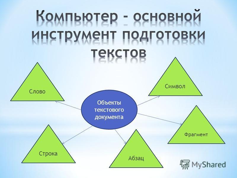 Объекты текстового документа Символ Фрагмент Абзац Строка Слово