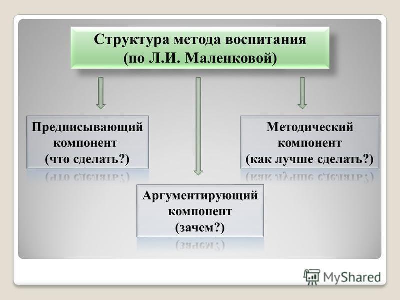 Структура метода воспитания (по Л.И. Маленковой) Структура метода воспитания (по Л.И. Маленковой)