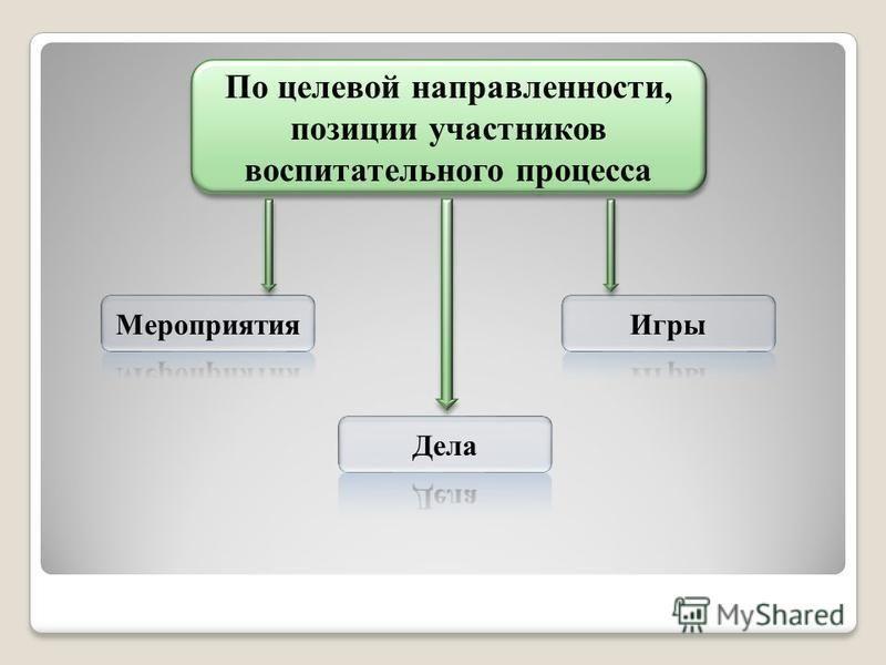 По целевой направленности, позиции участников воспитательного процесса