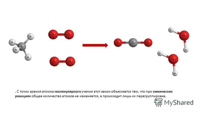 . С точки зрения атомно-молекулярного учения этот закон объясняется тем, что при химических реакциях общее количество атомов не изменяется, а происходит лишь их перегруппировка.