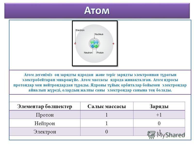 Элементар бөлшектерСалыс массасыЗаряды Протон1+1 Нейтрон10 Электрон0 Атом дегеніміз оң зарядты ядродан және теріс зарядты электроннан тұратын электробейтарап микрожүйе. Атом массасы ядрода жинақталған. Атом ядросы протондар мен нейтрондардан тұрады.