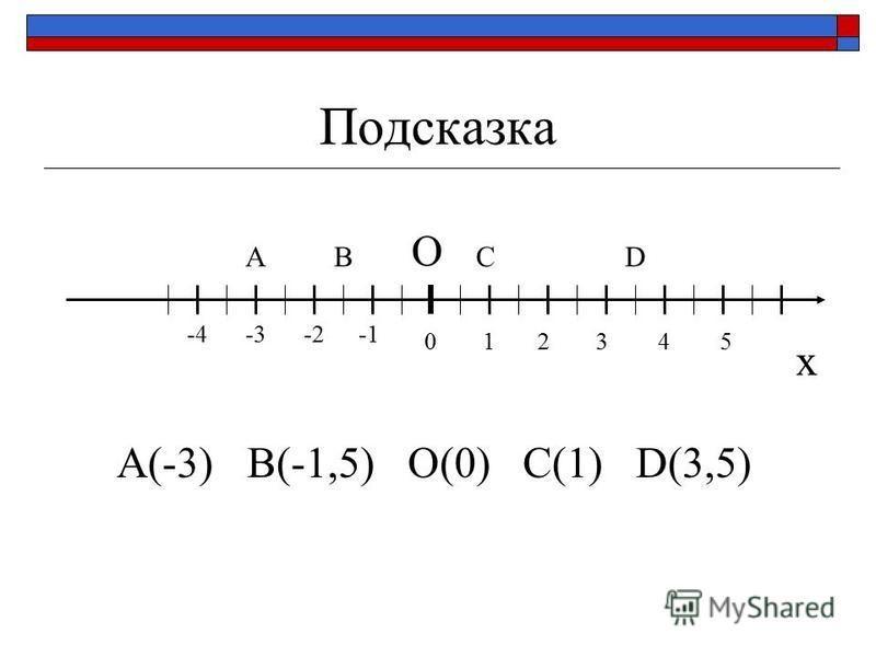 Подсказка x O 12 -2-3-4 345 ABCD A(-3) B(-1,5) O(0) C(1) D(3,5) 0