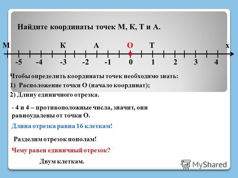 Найдите координаты точек М, К, Т и А. М -4 КАТ 4 х Чтобы определить координаты точек необходимо знать: 1) Расположение точки О (начало координат); 2) Длину единичного отрезка. - 4 и 4 – противоположные числа, значит, они равноудалены от точки О. Длин