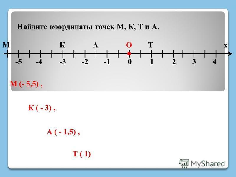 Найдите координаты точек М, К, Т и А. М -4 КАТ 4 хО 0123-2-3-5 М (- 5,5), К ( - 3), А ( - 1,5), Т ( 1)