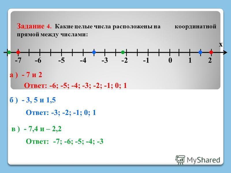 Задание 4. Какие целые числа расположены на координатной прямой между числами: -62 х -201-3-4-5-7 а ) - 7 и 2 Ответ: -6; -5; -4; -3; -2; -1; 0; 1 б ) - 3, 5 и 1,5 Ответ: -3; -2; -1; 0; 1 в ) - 7,4 и – 2,2 Ответ: -7; -6; -5; -4; -3