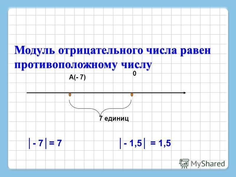 Модуль отрицательного числа равен противоположному числу 0 А(- 7) 7 единиц - 7= 7 - 1,5 = 1,5