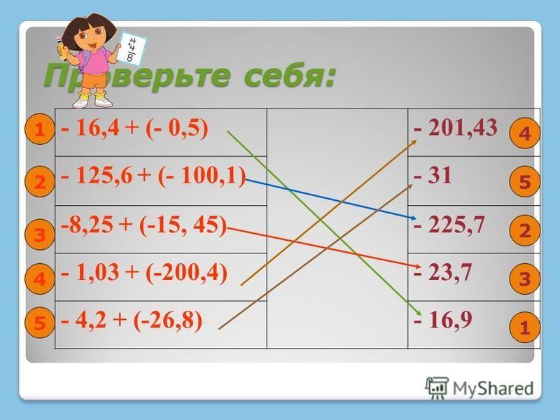 Проверьте себя: - 16,4 + (- 0,5)- 201,43 - 125,6 + (- 100,1)- 31 -8,25 + (-15, 45)- 225,7 - 1,03 + (-200,4)- 23,7 - 4,2 + (-26,8)- 16,9 1 1 2 3 4 5 4 5 2 3