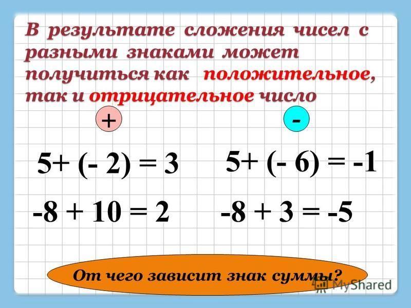 В результате сложения чисел с разными знаками может получиться как положительное, так и отрицательное число 5+ (- 2) = 3 5+ (- 6) = -1 -8 + 3 = -5 -8 + 10 = 2 +- От чего зависит знак суммы?