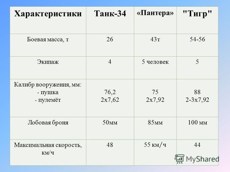 Характеристики Танк -34 « Пантера »