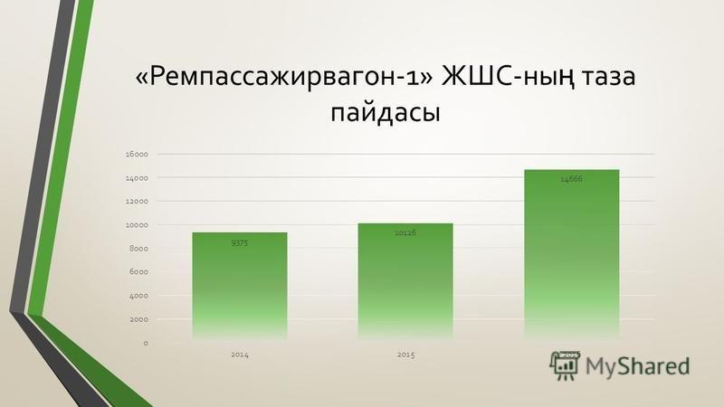 «Ремпассажирвагон-1» ЖШС-ны ң таза пайдасы