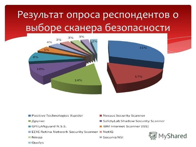 Результат опроса респондентов о выборе сканера безопасности