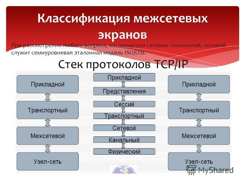 Классификация межсетевых экранов При рассмотрении любого вопроса, касающегося сетевых технологий, основой служит семиуровневая эталонная модель ISO/OSI. Стек протоколов TCP/IP