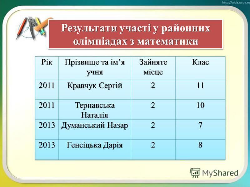 Участь у Міжнародному математичному конкурсі Кенгуру