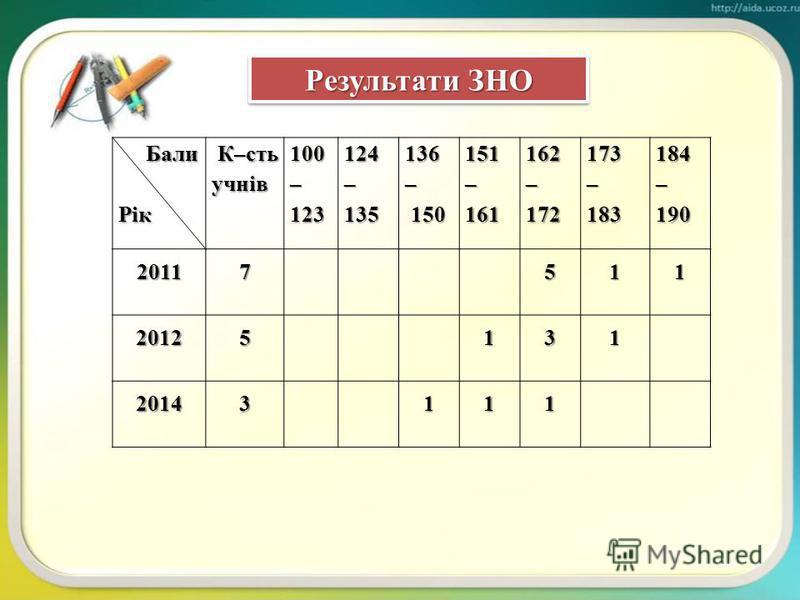 Результати участі у районних олімпіадах з математики Результати участі у районних олімпіадах з математики