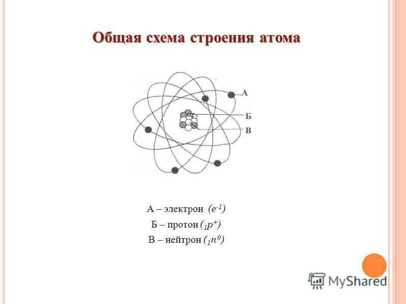А – электрон (e -1 ) Б – протон ( 1 р + ) В – нейтрон ( 1 n 0 ) Общая схема строения атома