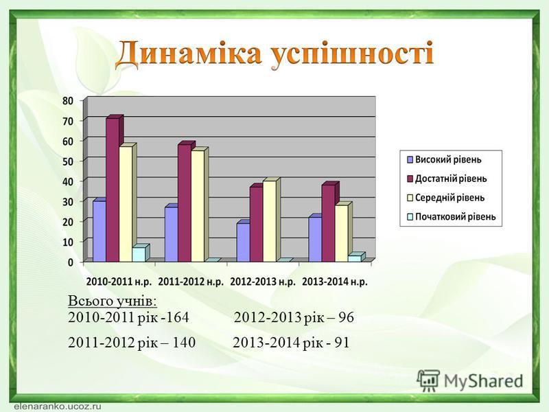 Всього учнів: 2010-2011 рік -164 2012-2013 рік – 96 2011-2012 рік – 140 2013-2014 рік - 91