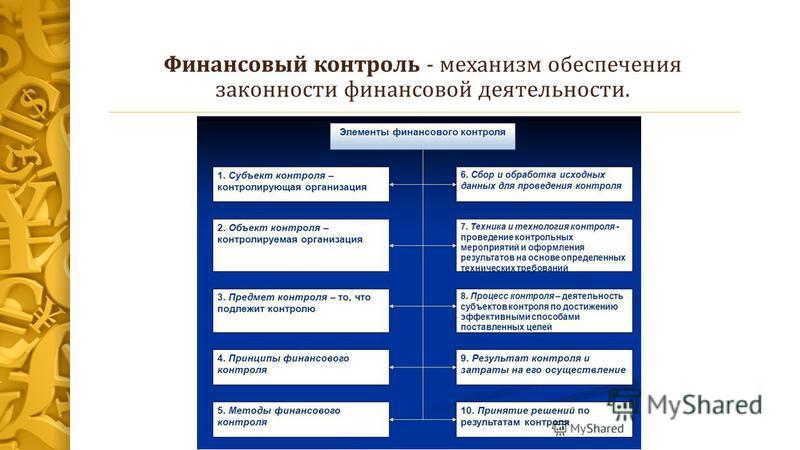 Финансовый контроль: Понятие и элементы финансового контроля Классификация финансового контроля Органы финансового контроля и их компетенция