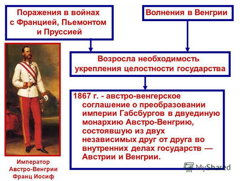 1867 г. - австро-венгерское соглашение о преобразовании империи Габсбургов в двуединую монархию Австро-Венгрию, состоявшую из двух независимых друг от друга во внутренних делах государств Австрии и Венгрии. Поражения в войнах с Францией, Пьемонтом и