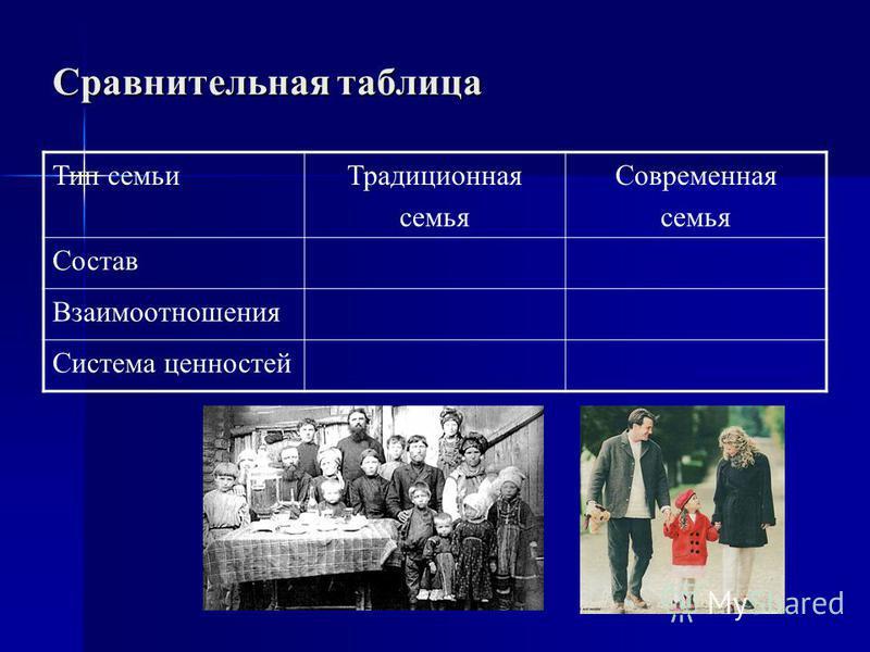 Сравнительная таблица Тип семьи Традиционная семья Современная семья Состав Взаимоотношения Система ценностей