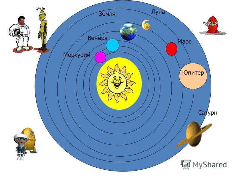 Юпитер Сатурн Марс Луна Земля Венера Меркурий