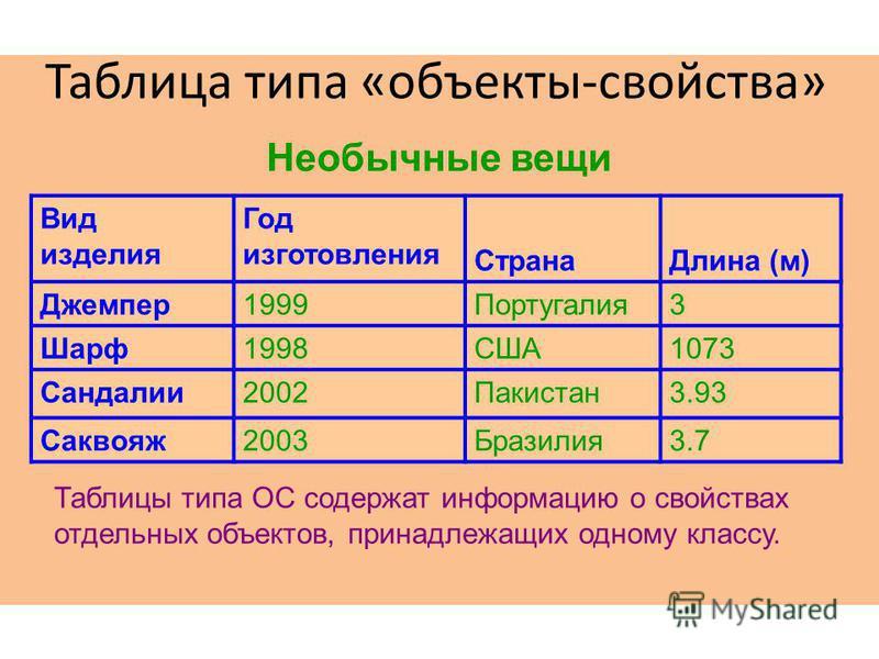 Таблица типа «объекты-свойства» Вид изделия Год изготовления Страна Длина (м) Джемпер 1999Португалия 3 Шарф 1998США1073 Сандалии 2002Пакистан 3.93 Саквояж 2003Бразилия 3.7 Необычные вещи Таблицы типа ОС содержат информацию о свойствах отдельных объек