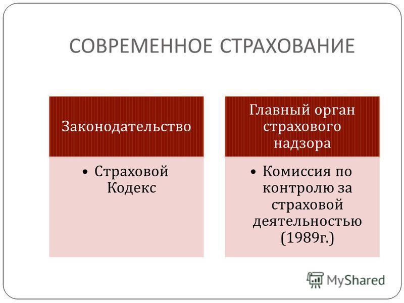 СОВРЕМЕННОЕ СТРАХОВАНИЕ Законодательство Страховой Кодекс Главный орган страхового надзора Комиссия по контролю за страховой деятельностью (1989 г.)