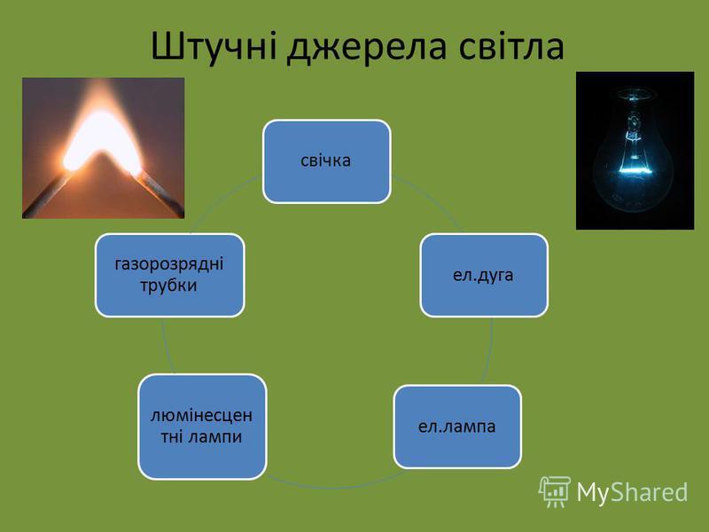 Штучні джерела світла свічкаел.дугаел.лампа люмінесцен тні лампи газорозрядні трубки
