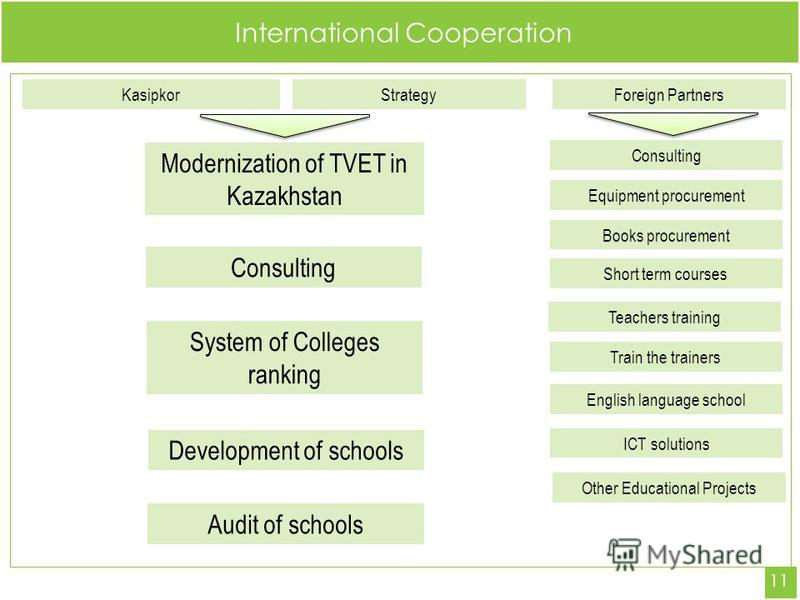 International Cooperation 11 KasipkorStrategy Consulting Foreign Partners Modernization of TVET in Kazakhstan System of Colleges ranking Development of schools Consulting Equipment procurement Other Educational Projects Books procurement Short term c