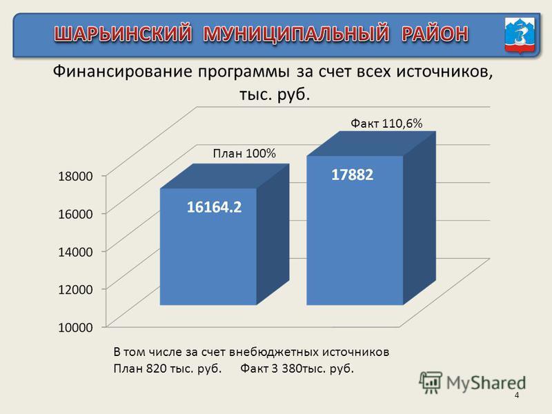 Финансирование программы за счет всех источников, тыс. руб. 4 План 100% Факт 110,6% В том числе за счет внебюджетных источников План 820 тыс. руб. Факт 3 380 тыс. руб.