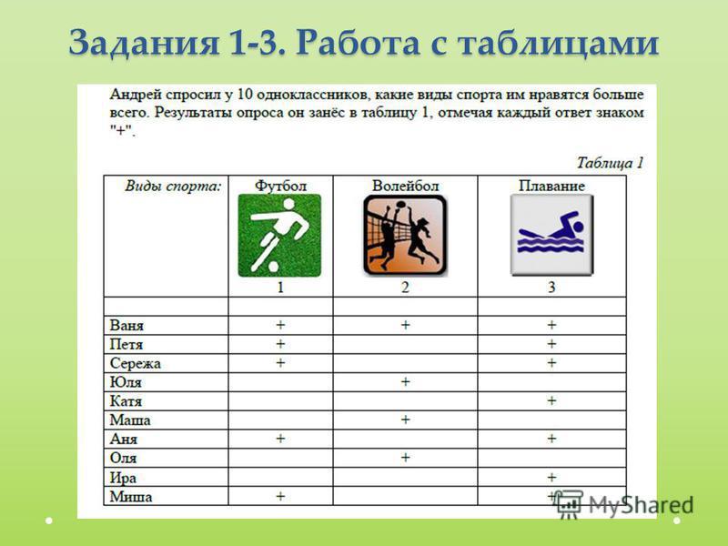 Задания 1-3. Работа с таблицами