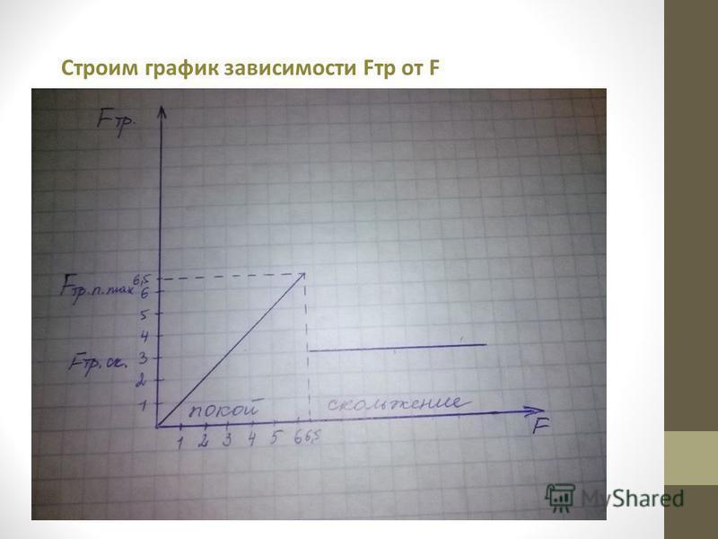 Строим график зависимости Fтр от F