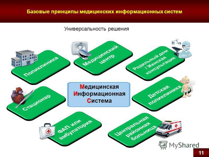 Базовые принципы медицинских информационных систем Универсальность решения 11 М И С Медицинская Информационная Система 11