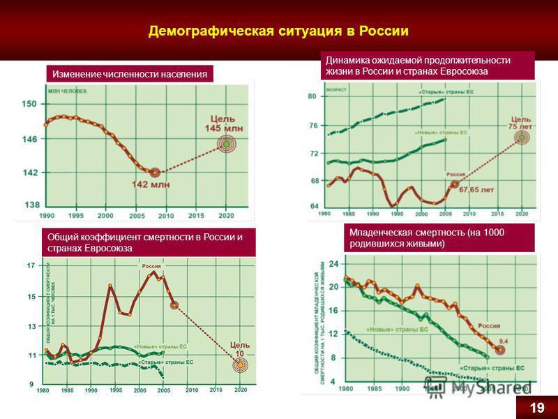 Демографическая ситуация в России 19 Изменение численности населения Динамика ожидаемой продолжительности жизни в России и странах Евросоюза Общий коэффициент смертности в России и странах Евросоюза Младенческая смертность (на 1000 родившихся живыми)