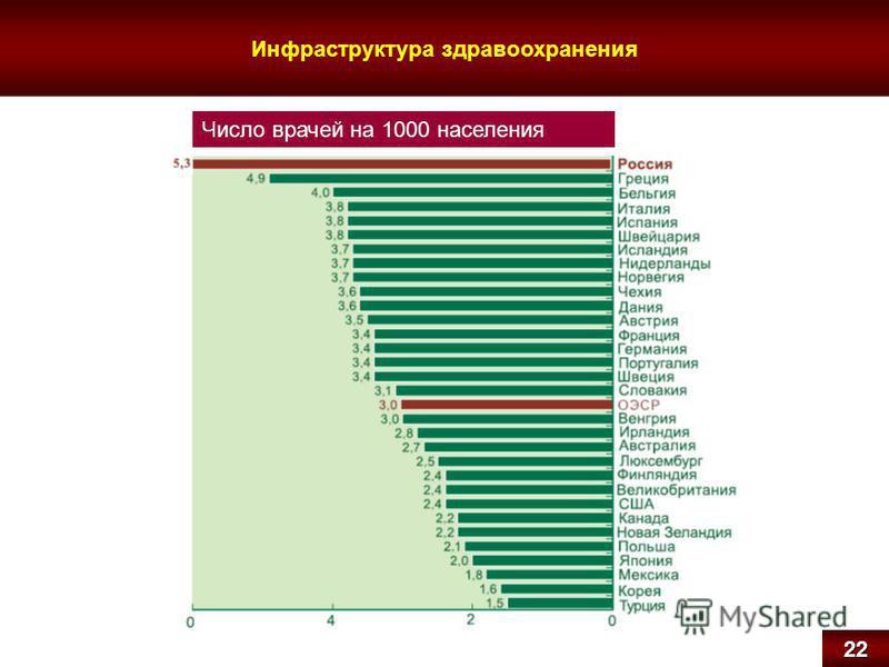 Инфраструктура здравоохранения 22 Число врачей на 1000 населения