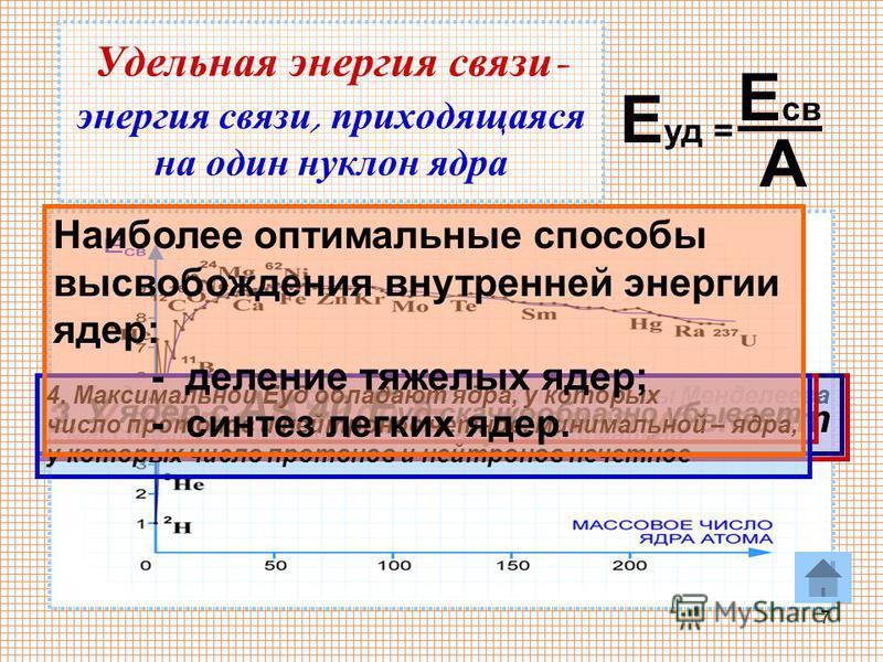 7 Удельная энергия связи - энергия связи, приходящаяся на один нуклон ядра Е уд = Е св А 1. У ядер средней части периодической системы Менделеева с массовым числом 40 А 100 Е уд максимальна 2. У ядер с А > 100 Е уд плавно убывает 3. У ядер с А< 40 Е
