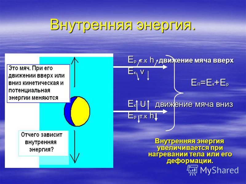 Внутренняя энергия. Е р т.к h движение мяча вверх E к v Е П =Е к +Е р Е П =Е к +Е р E к U движение мяча вниз Е р т.к h Внутренняя энергия увеличивается при нагревании тела или его деформации. Внутренняя энергия увеличивается при нагревании тела или е