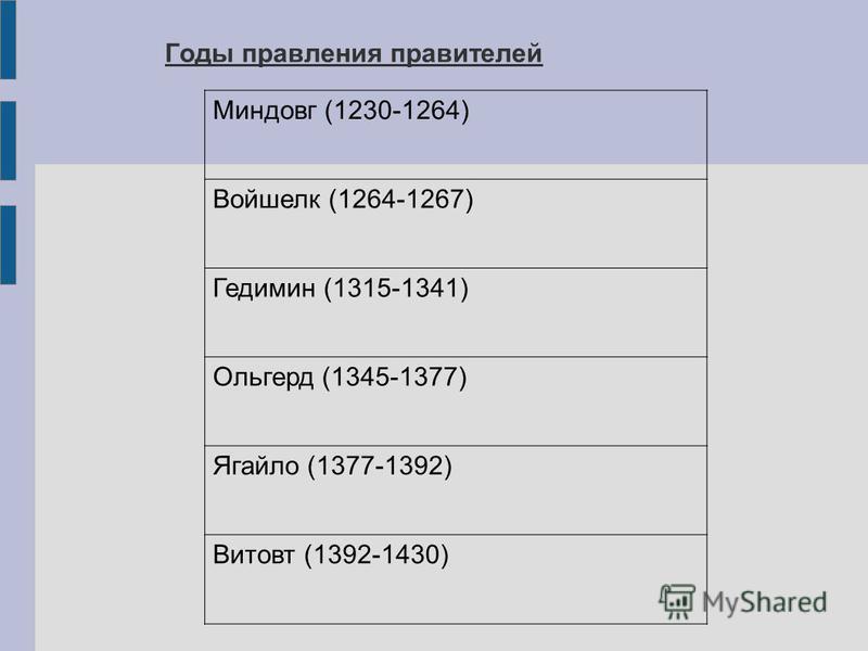 Миндовг (1230-1264) Войшелк (1264-1267) Гедимин (1315-1341) Ольгерд (1345-1377) Ягайло (1377-1392) Витовт (1392-1430) Годы правления правителей