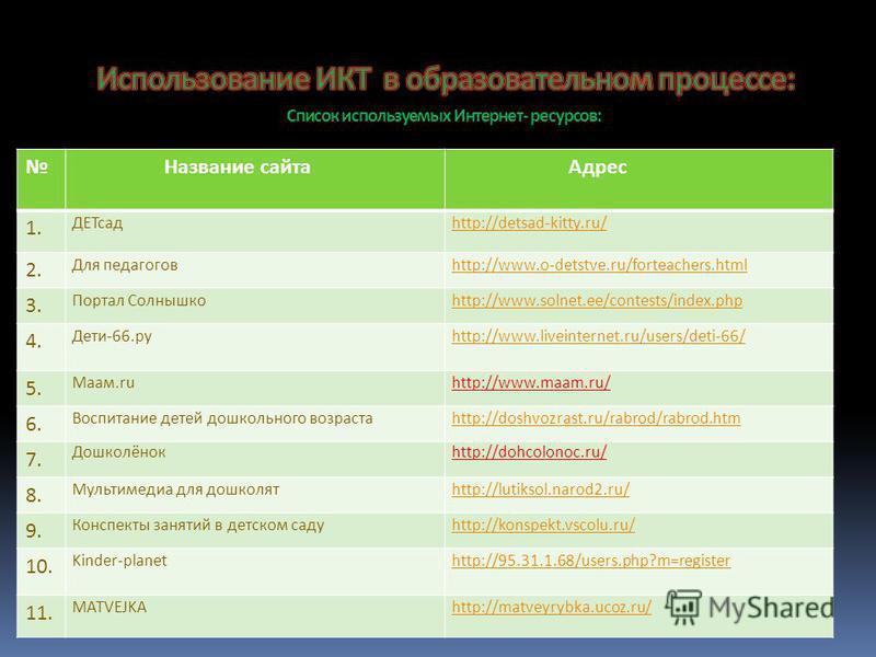 Название сайта Адрес 1.1. ДЕТсадhttp://detsad-kitty.ru/ 2. Для педагоговhttp://www.o-detstve.ru/forteachers.html 3. Портал Солнышкоhttp://www.solnet.ee/contests/index.php 4. Дети-66. ру http://www.liveinternet.ru/users/deti-66/ 5. Маам.ruhttp://www.m