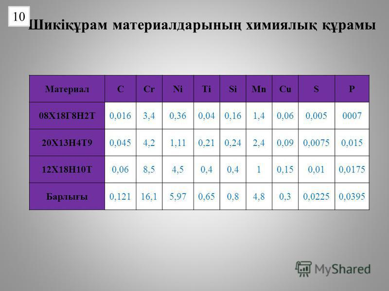 Шикіқұрам материалдарының химиялық құрамы 10 МатериалCCrNiTiSiMnCuSP 08Х18Г8Н2Т0,0163,40,360,040,161,40,060,0050007 20Х13Н4Т90,0454,21,110,210,242,40,090,00750,015 12Х18Н10Т0,068,54,50,4 10,150,010,0175 Барлығы0,12116,15,970,650,84,80,30,02250,0395