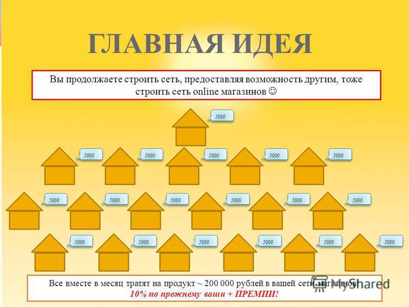 ГЛАВНАЯ ИДЕЯ Все вместе в месяц тратят на продукт ~ 200 000 рублей в вашей сети магазинов! 10% по прежнему ваши + ПРЕМИИ! Вы продолжаете строить сеть, предоставляя возможность другим, тоже строить сеть online магазинов 5000
