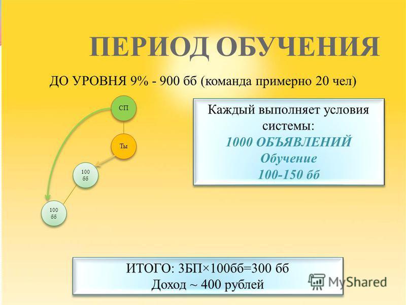 ПЕРИОД ОБУЧЕНИЯ ДО УРОВНЯ 9% - 900 б (команда примерно 20 чел) 100 б Ты СП ИТОГО: 3БП×100 б=300 б Доход ~ 400 рублей ИТОГО: 3БП×100 б=300 б Доход ~ 400 рублей Каждый выполняет условия системы: 1000 ОБЪЯВЛЕНИЙ Обучение 100-150 б Каждый выполняет услов