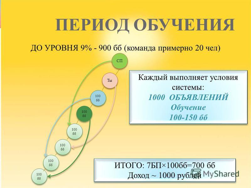 ПЕРИОД ОБУЧЕНИЯ ДО УРОВНЯ 9% - 900 б (команда примерно 20 чел) 100 б Ты СП ИТОГО: 7БП×100 б=700 б Доход ~ 1000 рублей ИТОГО: 7БП×100 б=700 б Доход ~ 1000 рублей 100 б Каждый выполняет условия системы: 1000 ОБЪЯВЛЕНИЙ Обучение 100-150 б Каждый выполня