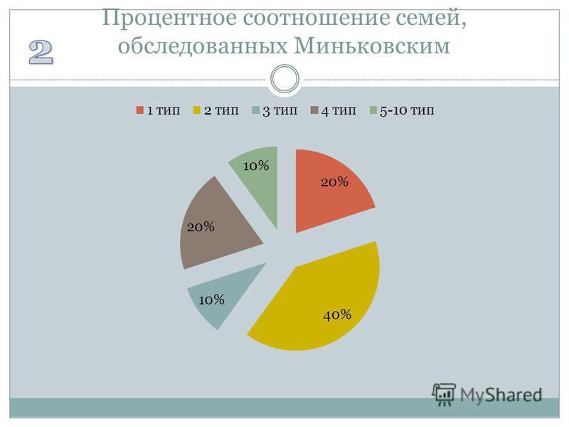 Процентное соотношение семей, обследованных Миньковским