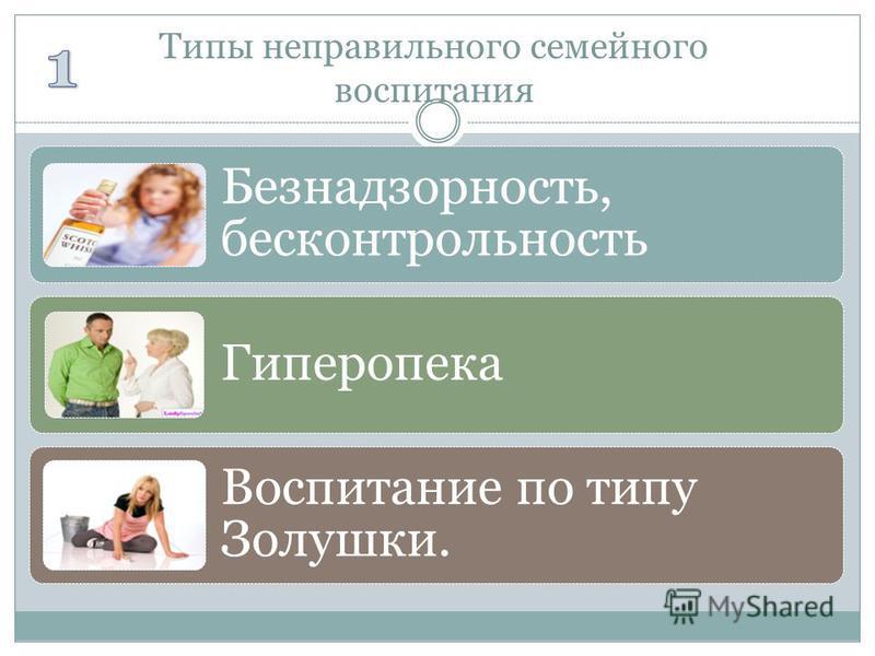 Типы неправильного семейного воспитания Безнадзорность, бесконтрольность Гиперопека Воспитание по типу Золушки.