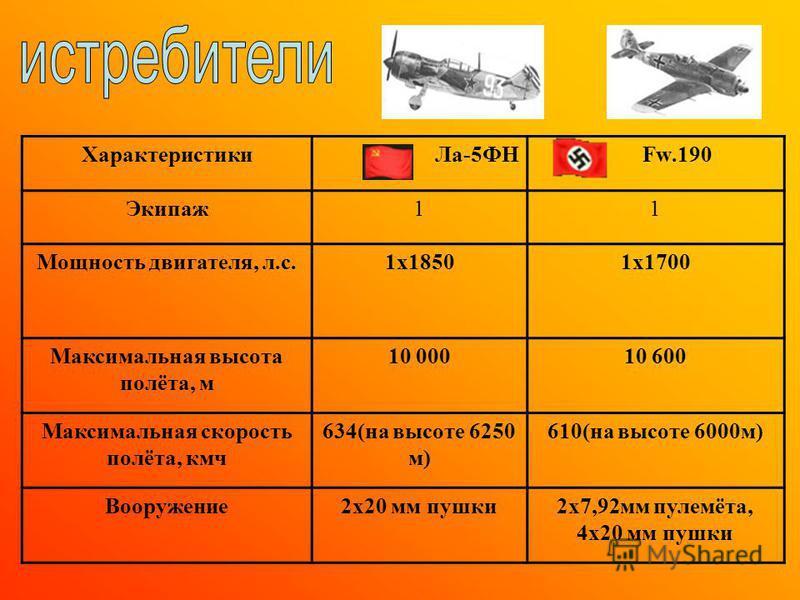 Характеристики КВ -1 Т-VI «Тигр» Боевая масса, т 4755 Калибр вооружения, мм: -пушка -пулемёт 76,2 3 х 7,62 88 3 х 7,92 Лобовая броня, мм 75-105110 Максимальная скорость, км/ч 3538 Экипаж 55