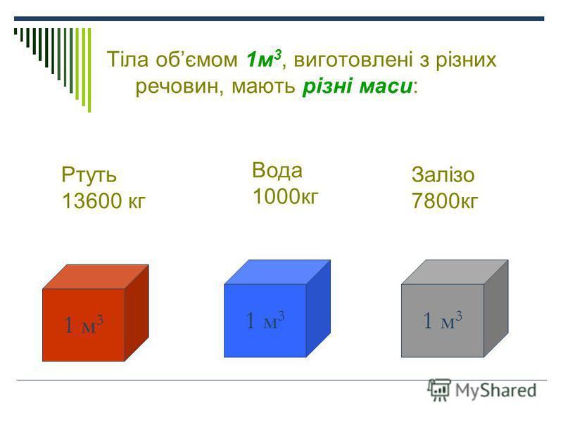 Тіла обємом 1м 3, виготовлені з різних речовин, мають різні маси: 1 м 3 Ртуть 13600 кг Вода 1000кг Залізо 7800кг