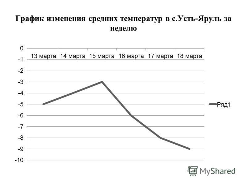 График изменения средних температур в с.Усть-Яруль за неделю